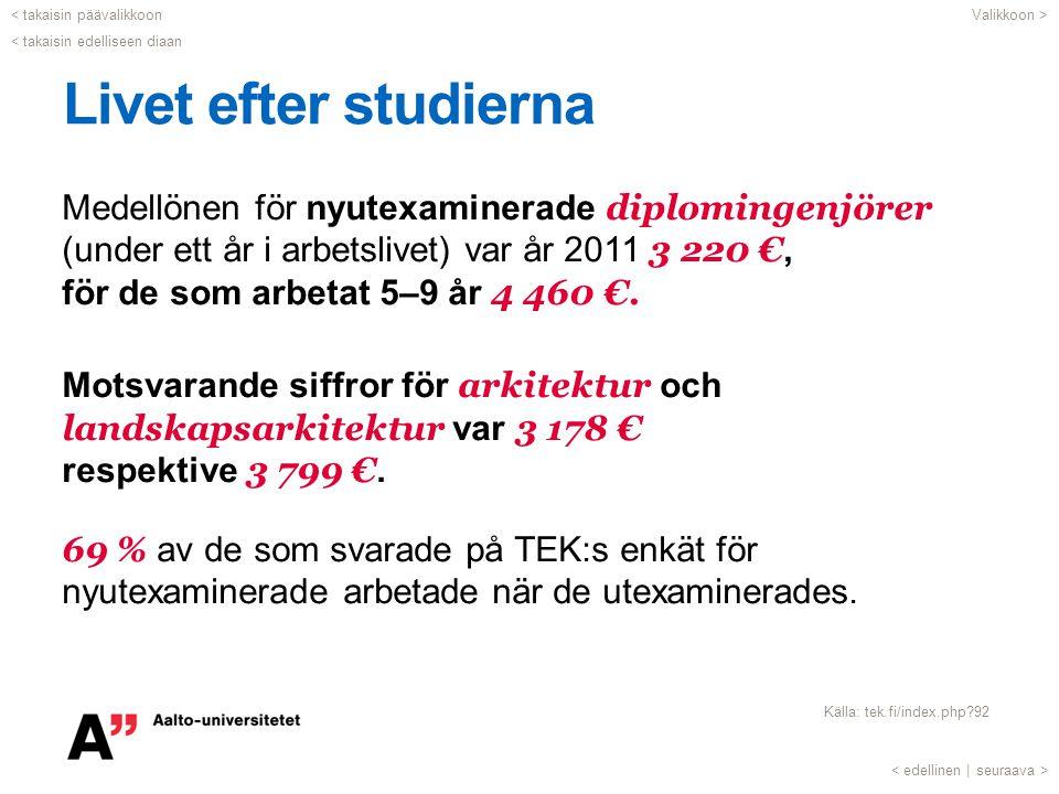 Livet efter studierna Medellönen för nyutexaminerade diplomingenjörer (under ett år i arbetslivet) var år 2011 3 220 €, för de som arbetat 5–9 år 4 46
