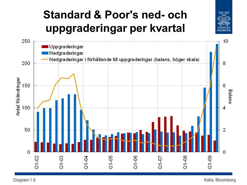 Standard & Poor's ned- och uppgraderingar per kvartal Källa: BloombergDiagram 1:8