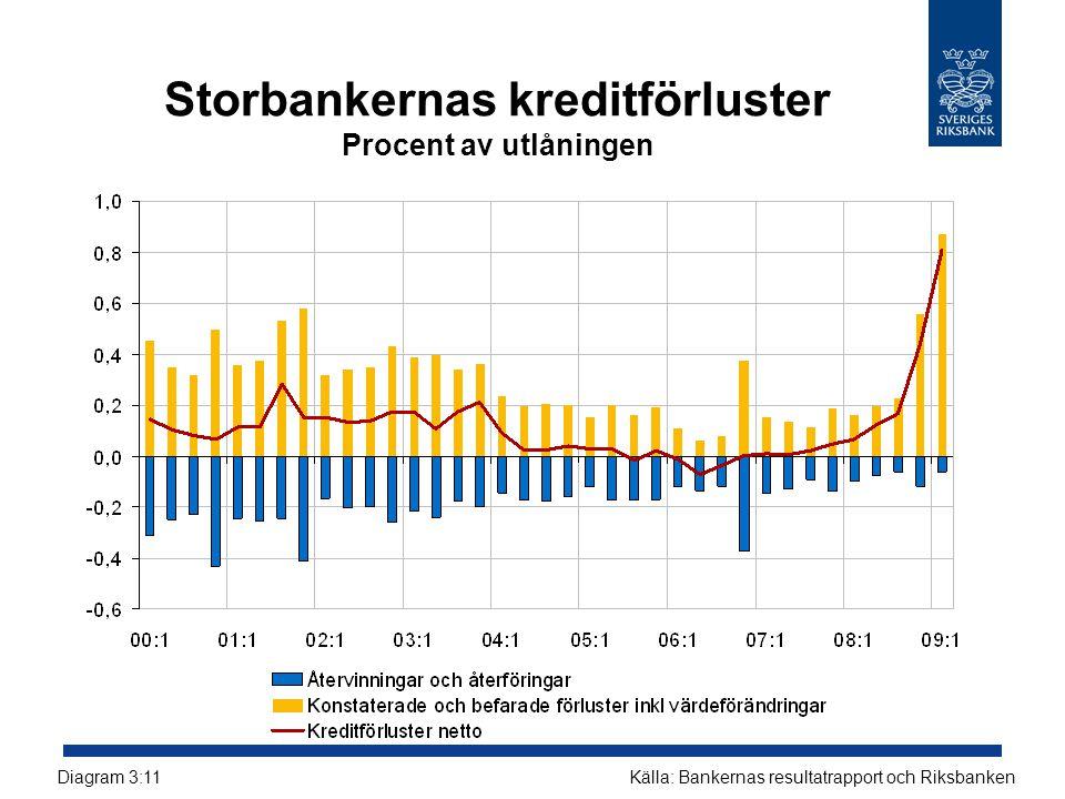 Storbankernas kreditförluster Procent av utlåningen Källa: Bankernas resultatrapport och RiksbankenDiagram 3:11
