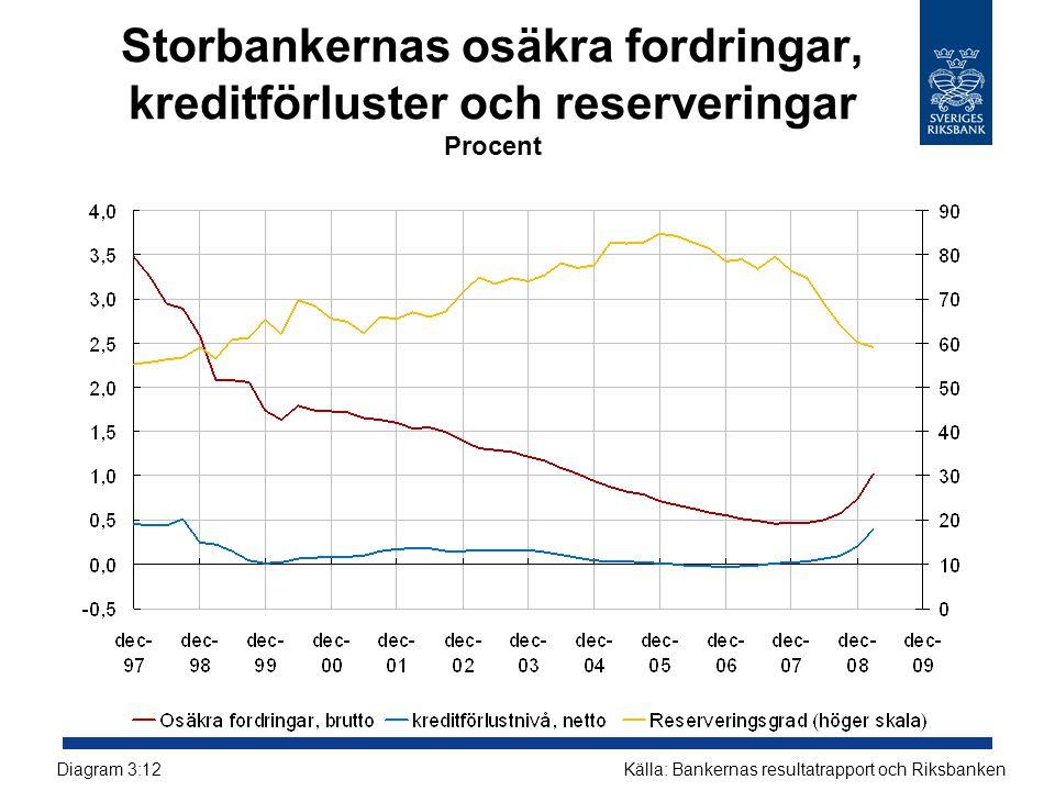 Storbankernas osäkra fordringar, kreditförluster och reserveringar Procent Källa: Bankernas resultatrapport och RiksbankenDiagram 3:12