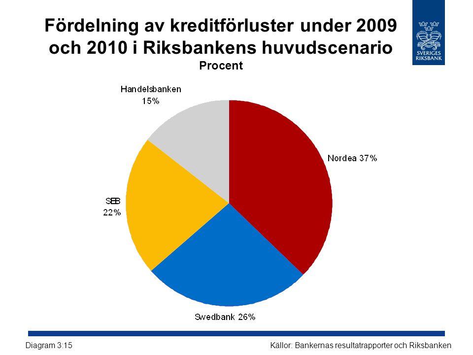Fördelning av kreditförluster under 2009 och 2010 i Riksbankens huvudscenario Procent Källor: Bankernas resultatrapporter och RiksbankenDiagram 3:15
