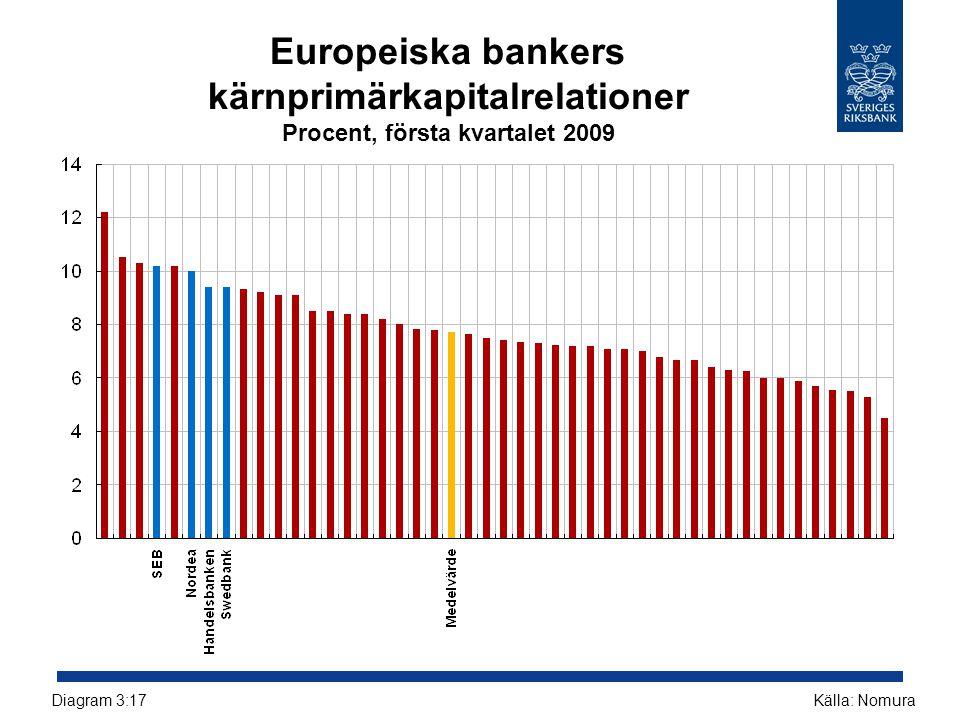 Europeiska bankers kärnprimärkapitalrelationer Procent, första kvartalet 2009 Källa: NomuraDiagram 3:17