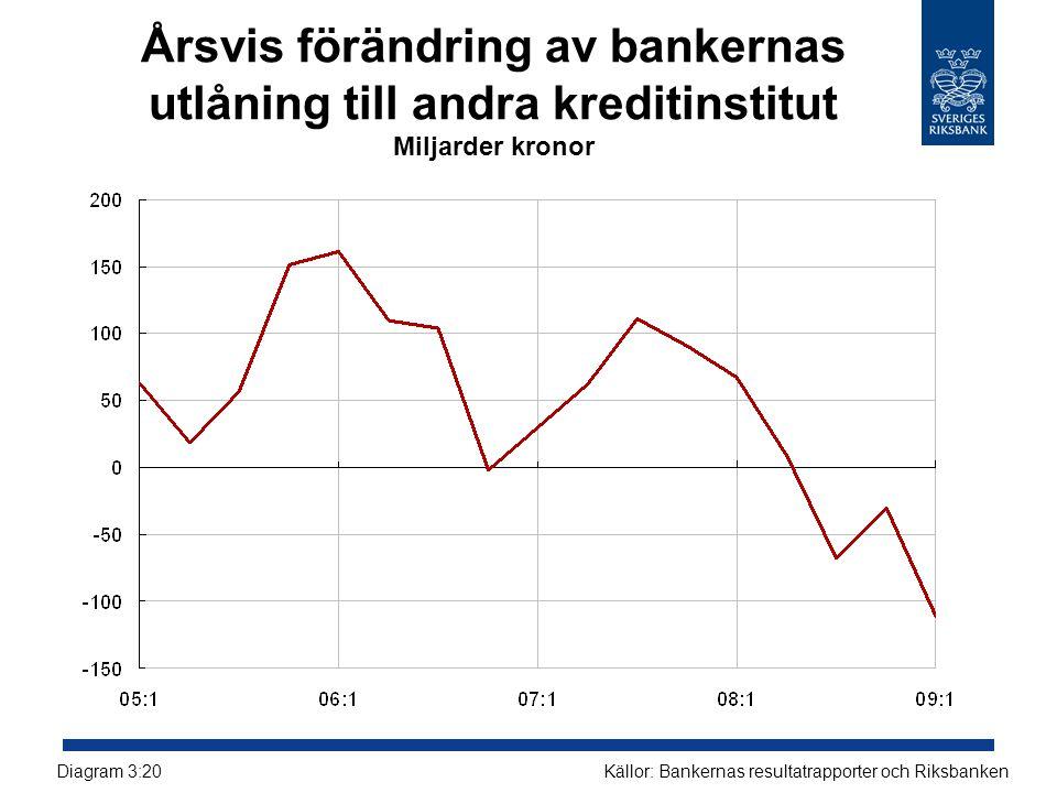 Årsvis förändring av bankernas utlåning till andra kreditinstitut Miljarder kronor Källor: Bankernas resultatrapporter och RiksbankenDiagram 3:20