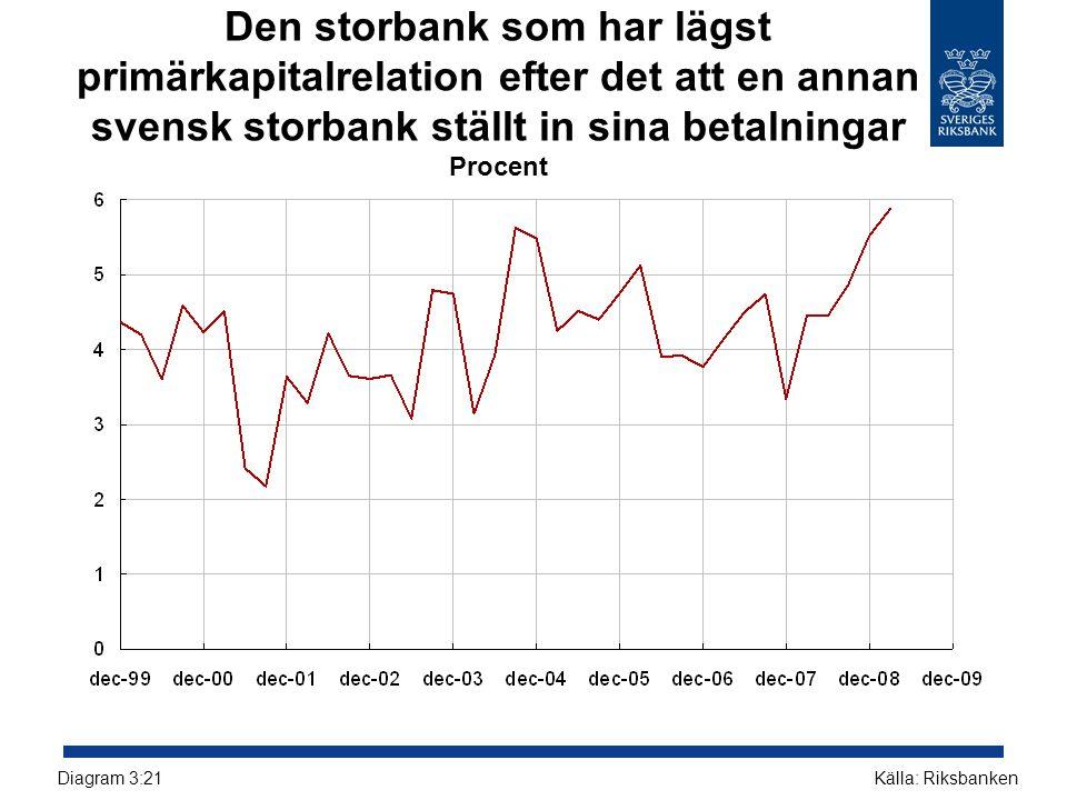 Den storbank som har lägst primärkapitalrelation efter det att en annan svensk storbank ställt in sina betalningar Procent Källa: RiksbankenDiagram 3: