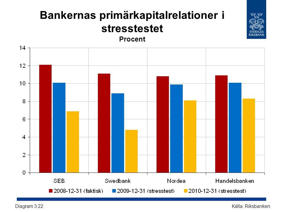 Bankernas primärkapitalrelationer i stresstestet Procent Källa: RiksbankenDiagram 3:22