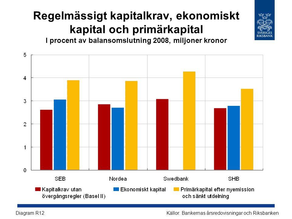 Regelmässigt kapitalkrav, ekonomiskt kapital och primärkapital I procent av balansomslutning 2008, miljoner kronor Källor: Bankernas årsredovisningar