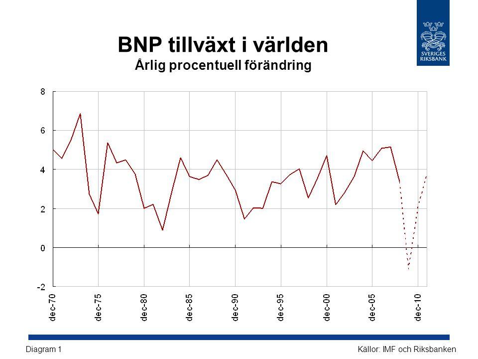 BNP tillväxt i världen Årlig procentuell förändring Källor: IMF och RiksbankenDiagram 1