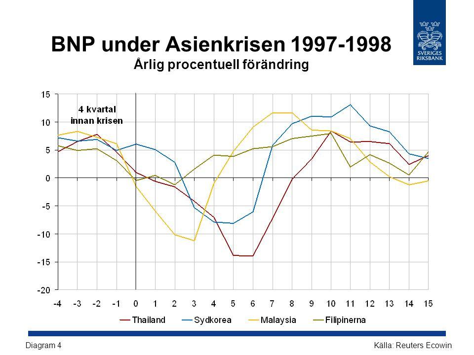 BNP under Asienkrisen 1997-1998 Årlig procentuell förändring Källa: Reuters EcowinDiagram 4