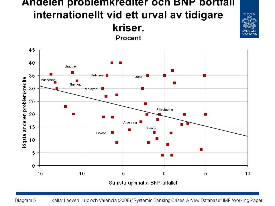 """Andelen problemkrediter och BNP bortfall internationellt vid ett urval av tidigare kriser. Procent Källa: Laeven, Luc och Valencia (2008),""""Systemic Ba"""