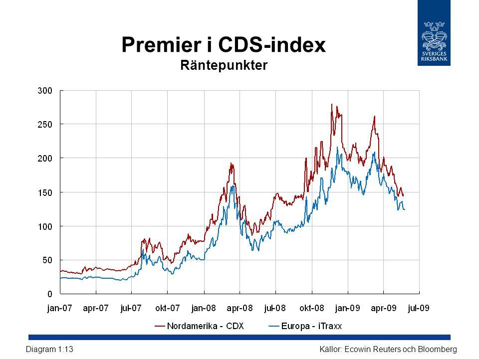 Premier i CDS-index Räntepunkter Källor: Ecowin Reuters och BloombergDiagram 1:13