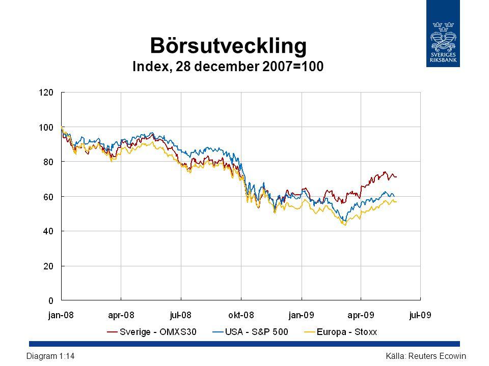 Börsutveckling Index, 28 december 2007=100 Källa: Reuters EcowinDiagram 1:14