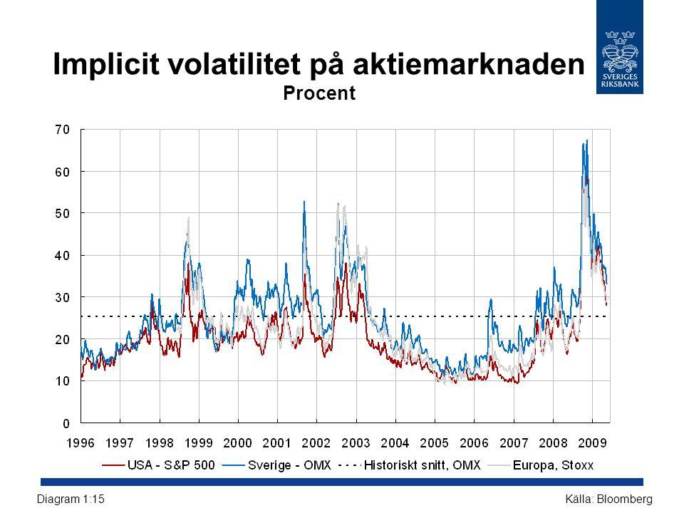 Implicit volatilitet på aktiemarknaden Procent Källa: BloombergDiagram 1:15