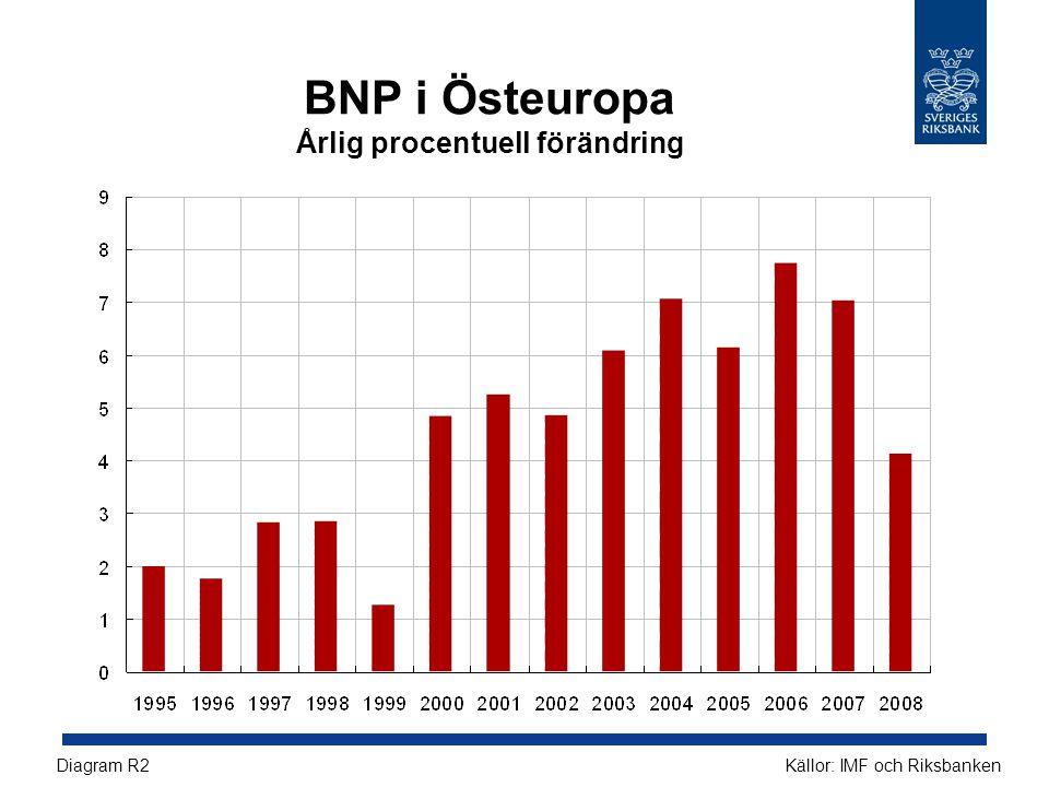 BNP i Östeuropa Årlig procentuell förändring Källor: IMF och RiksbankenDiagram R2