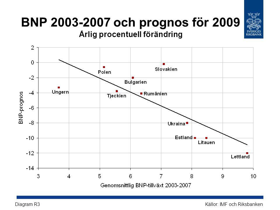 BNP 2003-2007 och prognos för 2009 Årlig procentuell förändring Källor: IMF och RiksbankenDiagram R3