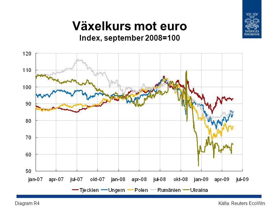 Växelkurs mot euro Index, september 2008=100 Källa: Reuters EcoWinDiagram R4