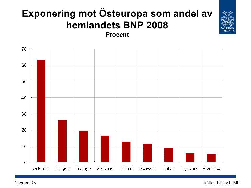 Exponering mot Östeuropa som andel av hemlandets BNP 2008 Procent Källor: BIS och IMFDiagram R5