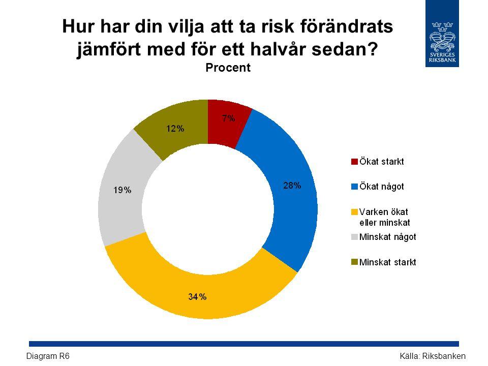 Hur har din vilja att ta risk förändrats jämfört med för ett halvår sedan? Procent Källa: RiksbankenDiagram R6
