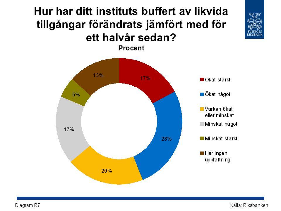 Hur har ditt instituts buffert av likvida tillgångar förändrats jämfört med för ett halvår sedan? Procent Källa: RiksbankenDiagram R7