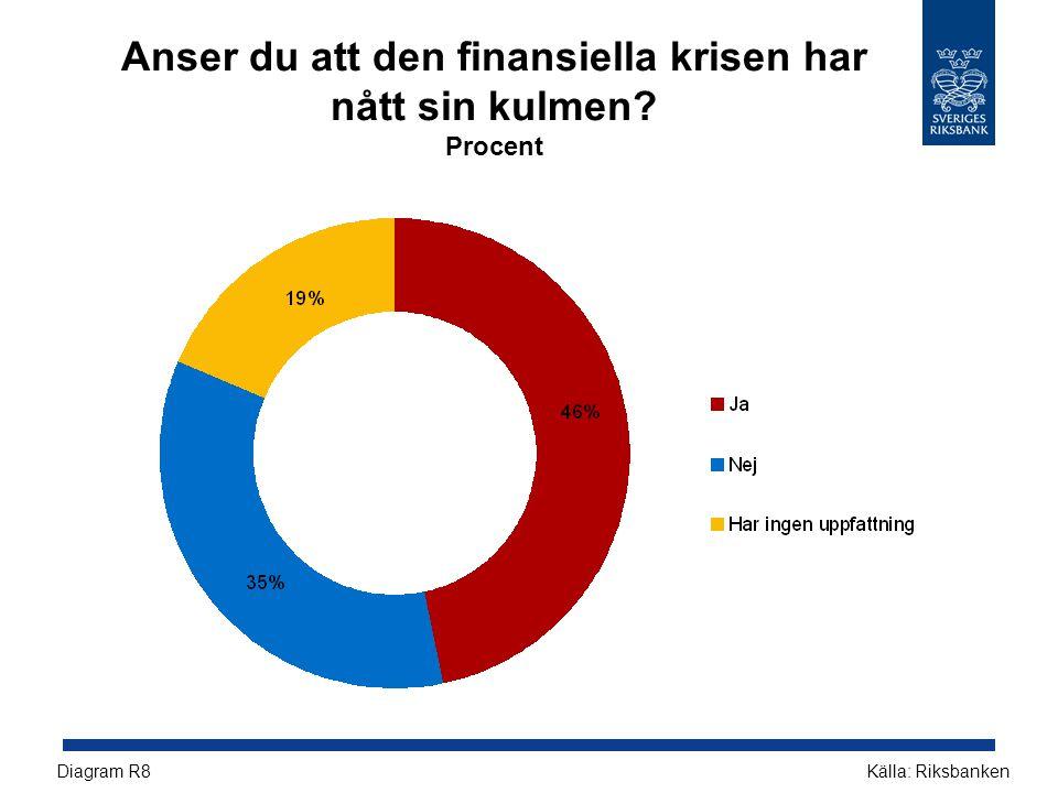Anser du att den finansiella krisen har nått sin kulmen? Procent Källa: RiksbankenDiagram R8