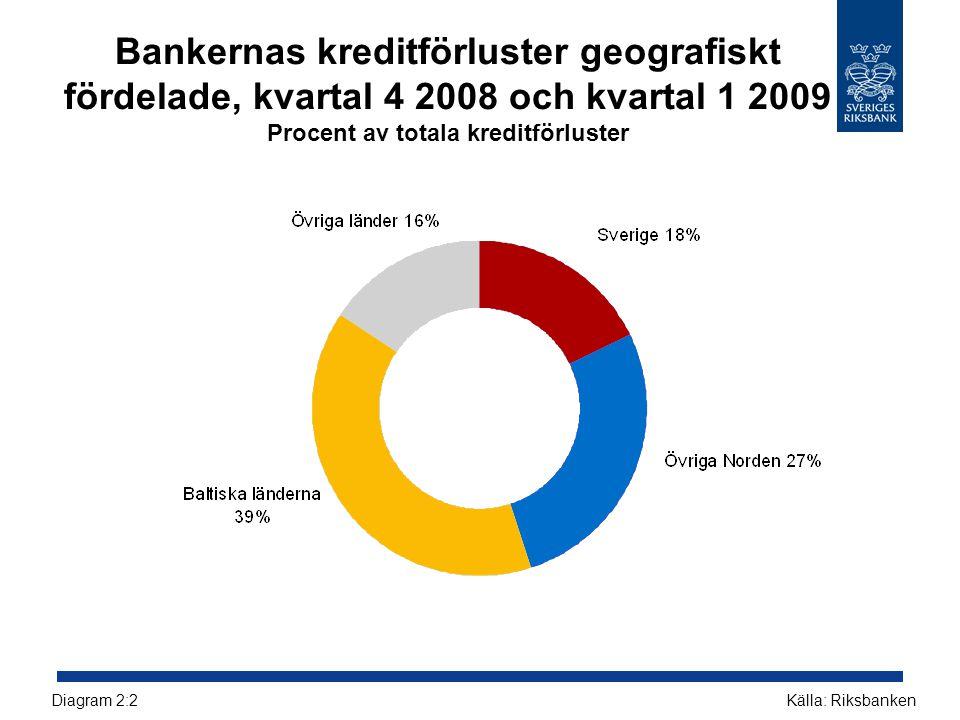Bankernas kreditförluster geografiskt fördelade, kvartal 4 2008 och kvartal 1 2009 Procent av totala kreditförluster Källa: RiksbankenDiagram 2:2