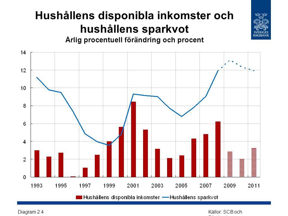 Hushållens disponibla inkomster och hushållens sparkvot Årlig procentuell förändring och procent Diagram 2:4Källor: SCB och Riksbanken