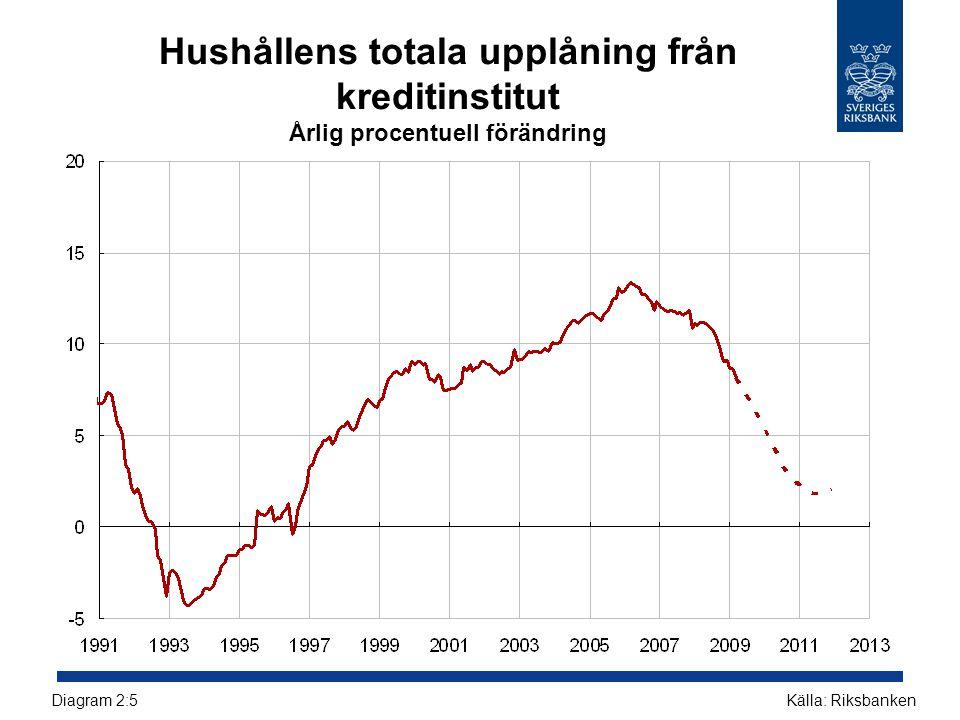 Hushållens totala upplåning från kreditinstitut Årlig procentuell förändring Källa: RiksbankenDiagram 2:5