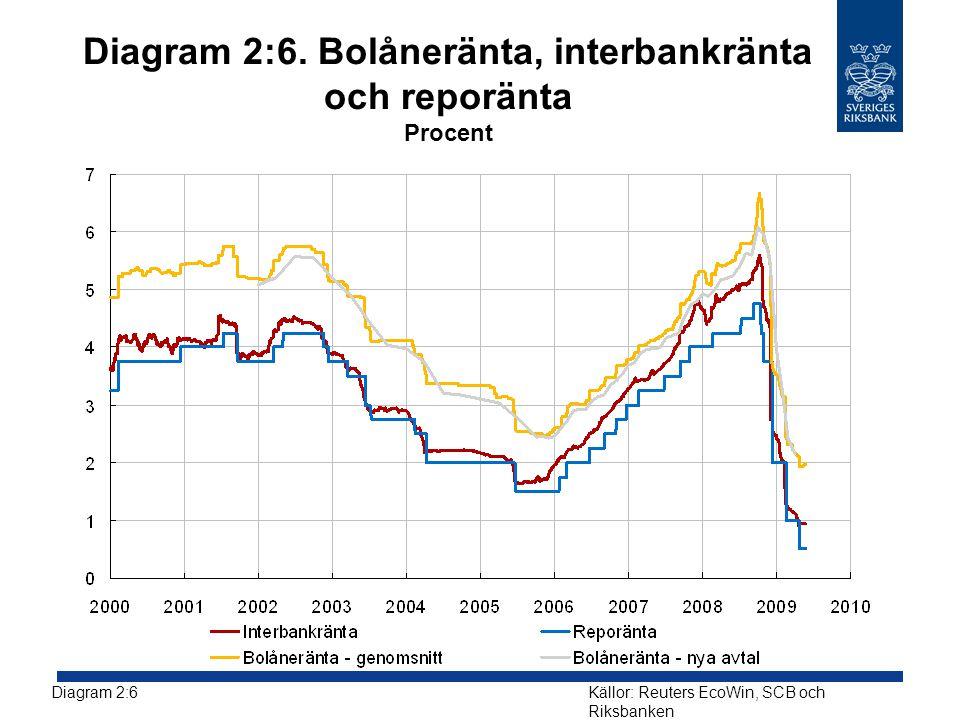 Diagram 2:6. Bolåneränta, interbankränta och reporänta Procent Diagram 2:6Källor: Reuters EcoWin, SCB och Riksbanken