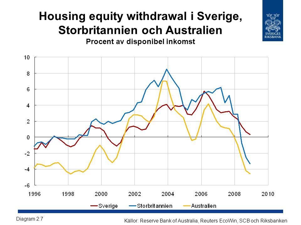 Housing equity withdrawal i Sverige, Storbritannien och Australien Procent av disponibel inkomst Diagram 2:7 Källor: Reserve Bank of Australia, Reuter