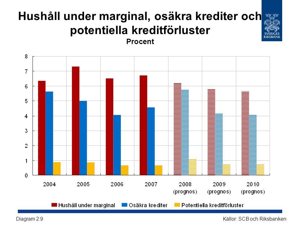 Hushåll under marginal, osäkra krediter och potentiella kreditförluster Procent Källor: SCB och RiksbankenDiagram 2:9