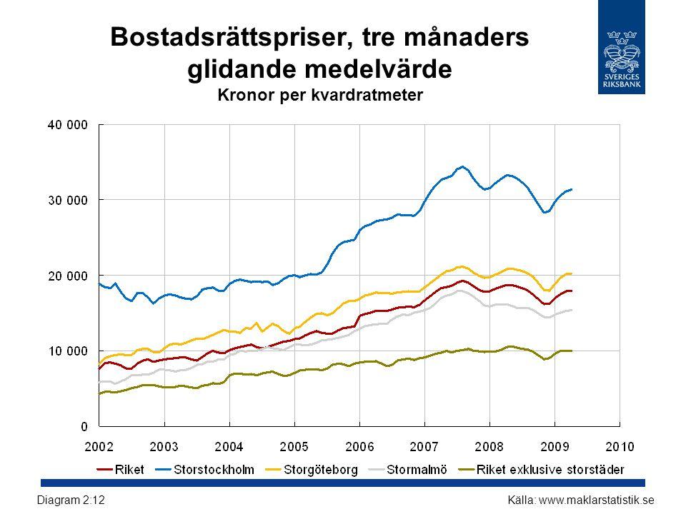 Bostadsrättspriser, tre månaders glidande medelvärde Kronor per kvardratmeter Källa: www.maklarstatistik.seDiagram 2:12