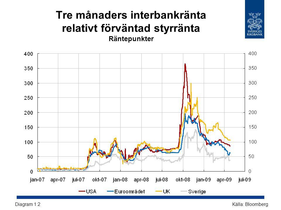 Företagens kreditkvalitet mätt med förväntade konkurssannolikheter (EDF), historiska utfall och prognos enligt Riksbankens huvudscenario Procent Källor: Moody's KMV Credit Edge och RiksbankenDiagram 2:26