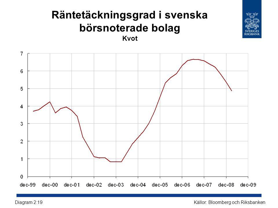 Räntetäckningsgrad i svenska börsnoterade bolag Kvot Källor: Bloomberg och RiksbankenDiagram 2:19