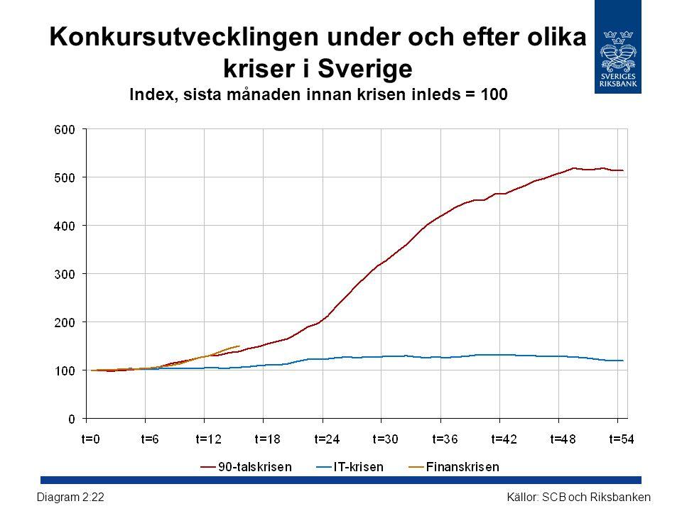 Konkursutvecklingen under och efter olika kriser i Sverige Index, sista månaden innan krisen inleds = 100 Källor: SCB och RiksbankenDiagram 2:22