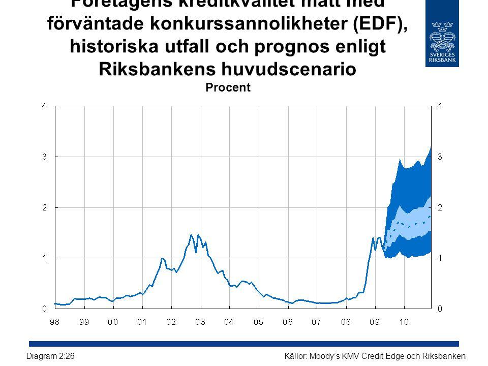 Företagens kreditkvalitet mätt med förväntade konkurssannolikheter (EDF), historiska utfall och prognos enligt Riksbankens huvudscenario Procent Källo