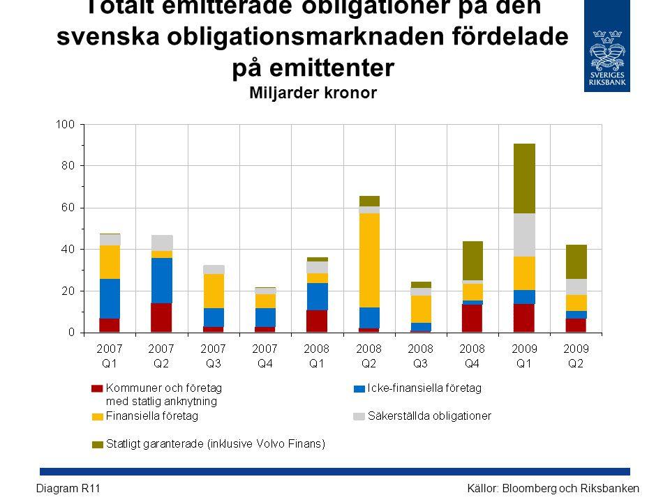 Totalt emitterade obligationer på den svenska obligationsmarknaden fördelade på emittenter Miljarder kronor Källor: Bloomberg och RiksbankenDiagram R1