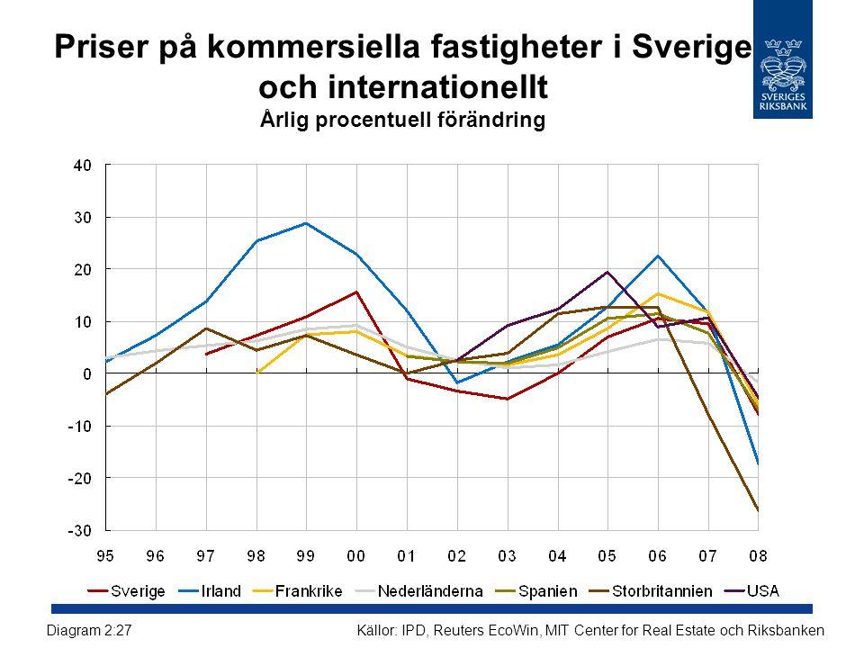 Priser på kommersiella fastigheter i Sverige och internationellt Årlig procentuell förändring Källor: IPD, Reuters EcoWin, MIT Center for Real Estate