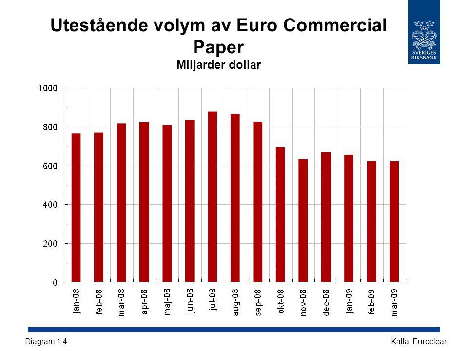 Utestående volym av Euro Commercial Paper Miljarder dollar Källa: EuroclearDiagram 1:4