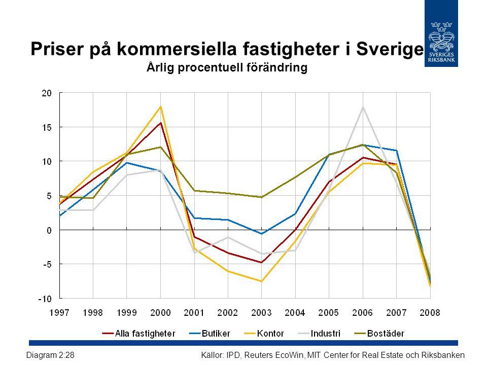 Priser på kommersiella fastigheter i Sverige Årlig procentuell förändring Källor: IPD, Reuters EcoWin, MIT Center for Real Estate och RiksbankenDiagra