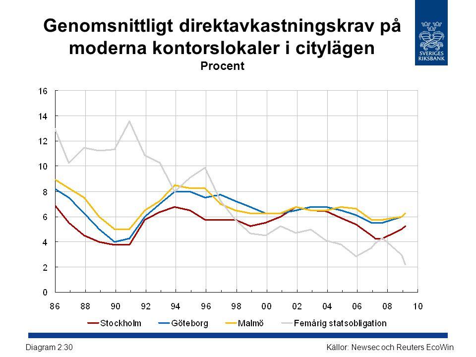 Genomsnittligt direktavkastningskrav på moderna kontorslokaler i citylägen Procent Källor: Newsec och Reuters EcoWinDiagram 2:30