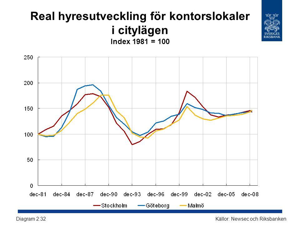 Real hyresutveckling för kontorslokaler i citylägen Index 1981 = 100 Källor: Newsec och RiksbankenDiagram 2:32