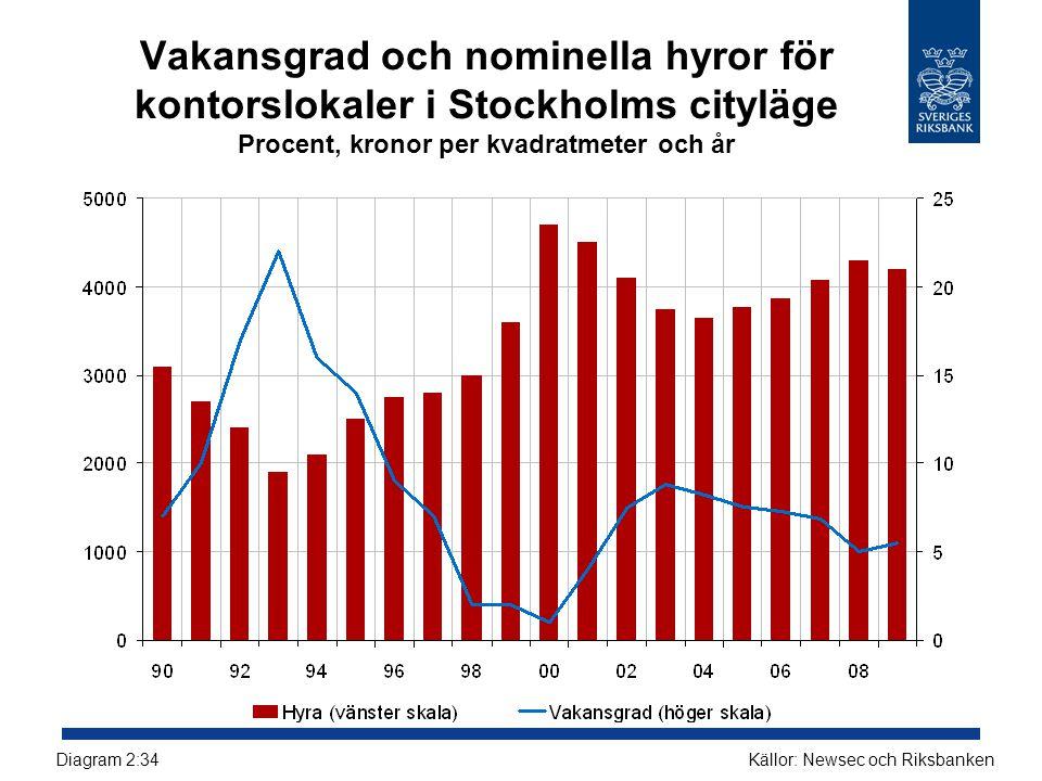 Vakansgrad och nominella hyror för kontorslokaler i Stockholms cityläge Procent, kronor per kvadratmeter och år Källor: Newsec och RiksbankenDiagram 2