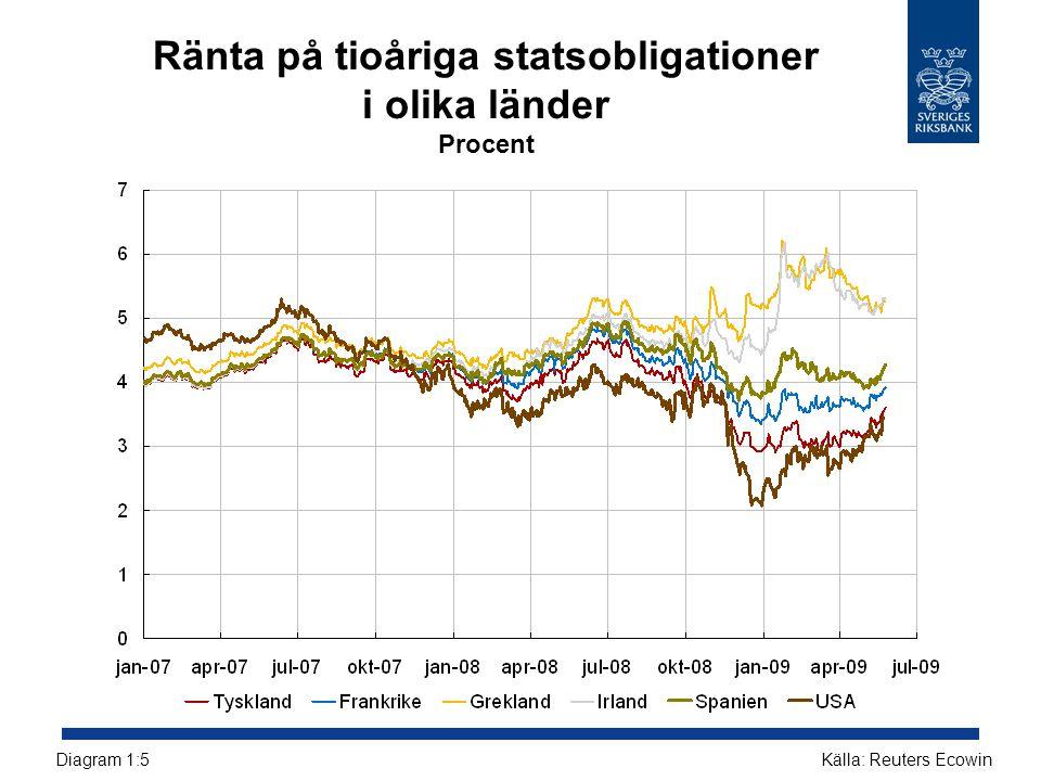 Hushållens och företagens skulder i förhållande till BNP i de baltiska länderna och i Sverige Procent Källor: Nationella centralbankern och Reuters EcowinDiagram 2:54
