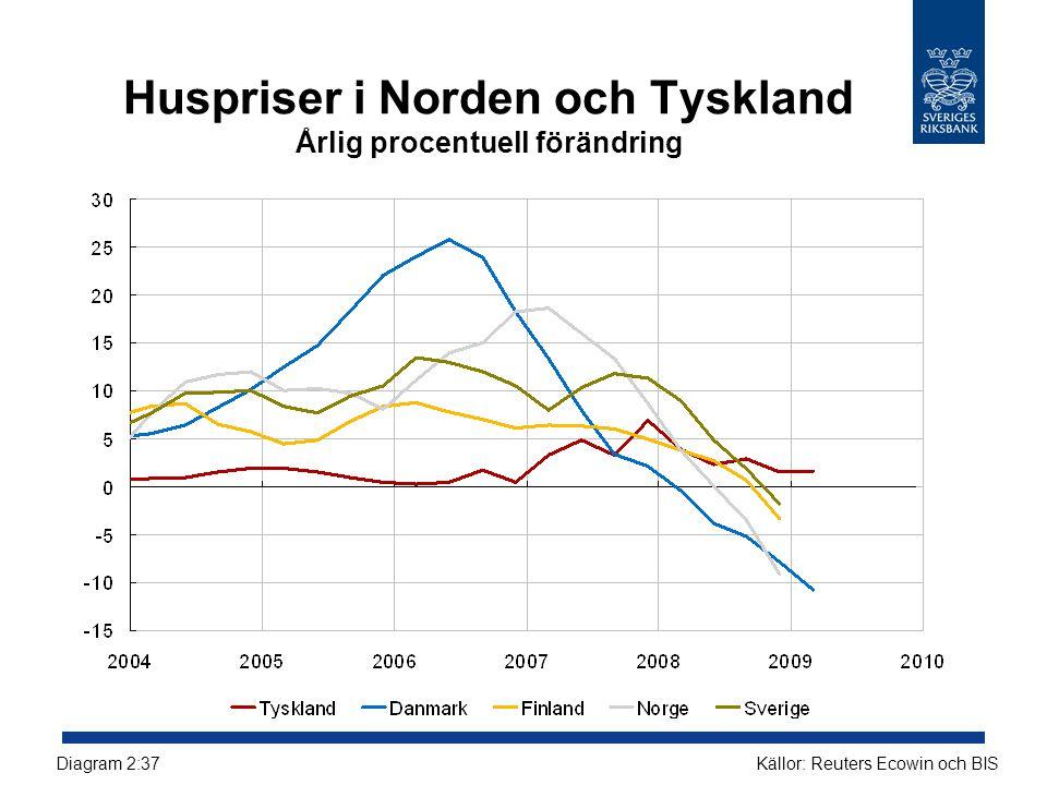 Huspriser i Norden och Tyskland Årlig procentuell förändring Källor: Reuters Ecowin och BISDiagram 2:37