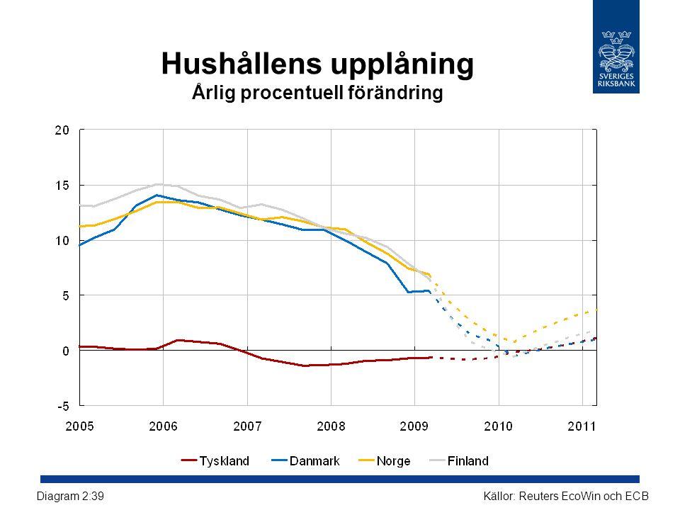 Hushållens upplåning Årlig procentuell förändring Källor: Reuters EcoWin och ECBDiagram 2:39