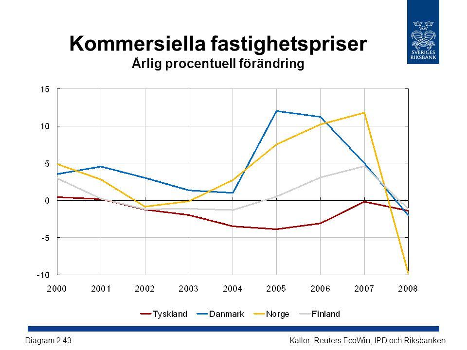 Kommersiella fastighetspriser Årlig procentuell förändring Källor: Reuters EcoWin, IPD och RiksbankenDiagram 2:43