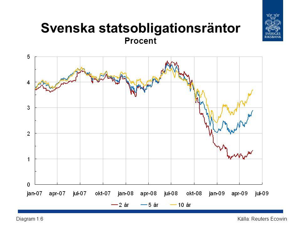 Utlåningsränta på nya avtal tecknade av icke-finansiella företag Procent Källor: Reuters EcoWin och RiksbankenDiagram 2:20