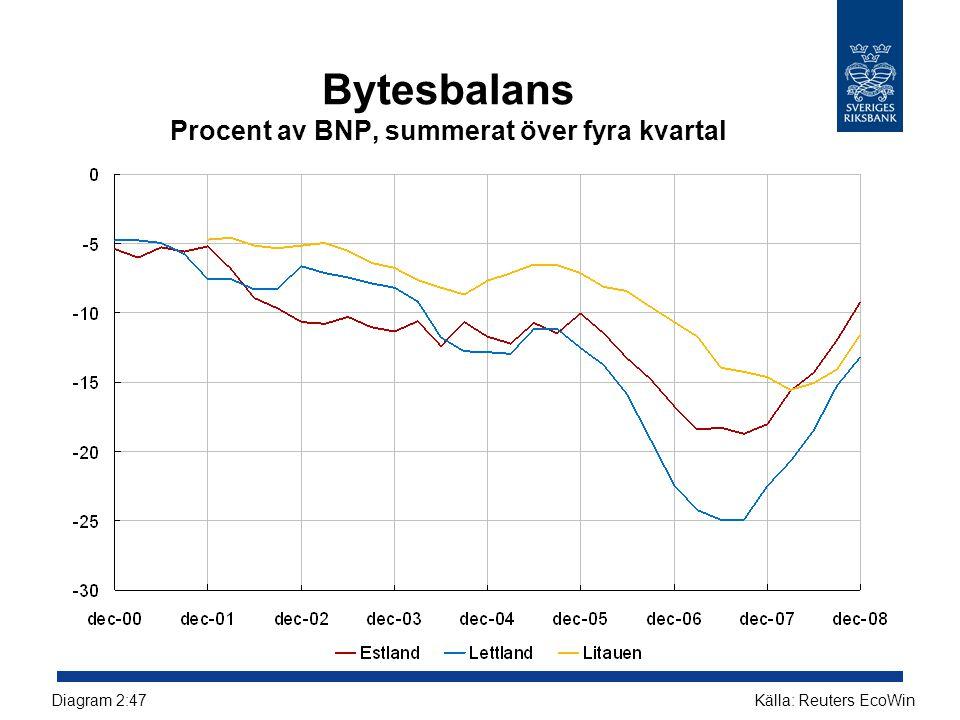 Bytesbalans Procent av BNP, summerat över fyra kvartal Källa: Reuters EcoWinDiagram 2:47
