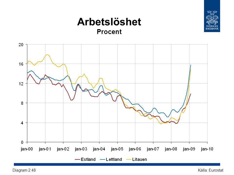 Arbetslöshet Procent Källa: EurostatDiagram 2:48