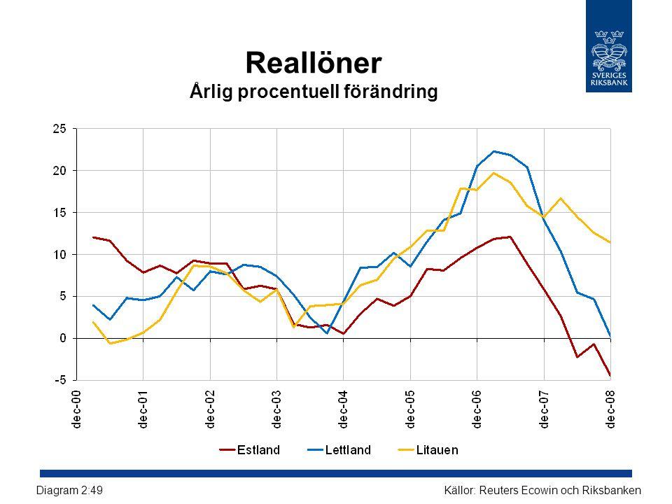 Reallöner Årlig procentuell förändring Källor: Reuters Ecowin och RiksbankenDiagram 2:49