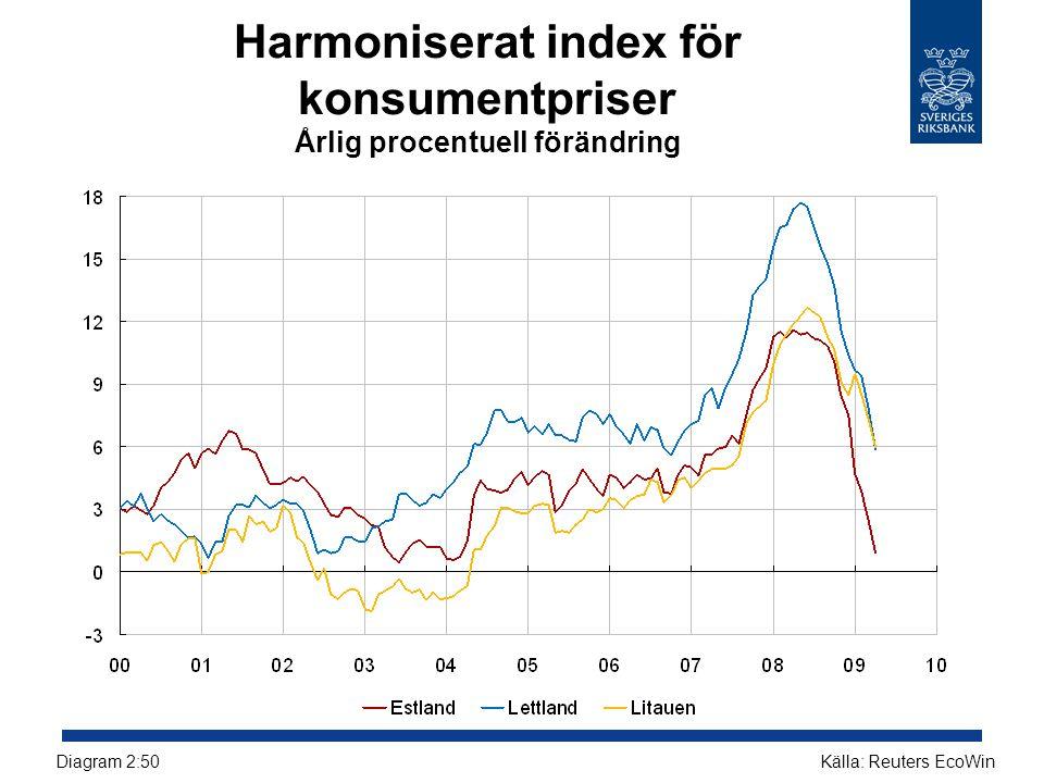 Harmoniserat index för konsumentpriser Årlig procentuell förändring Källa: Reuters EcoWinDiagram 2:50